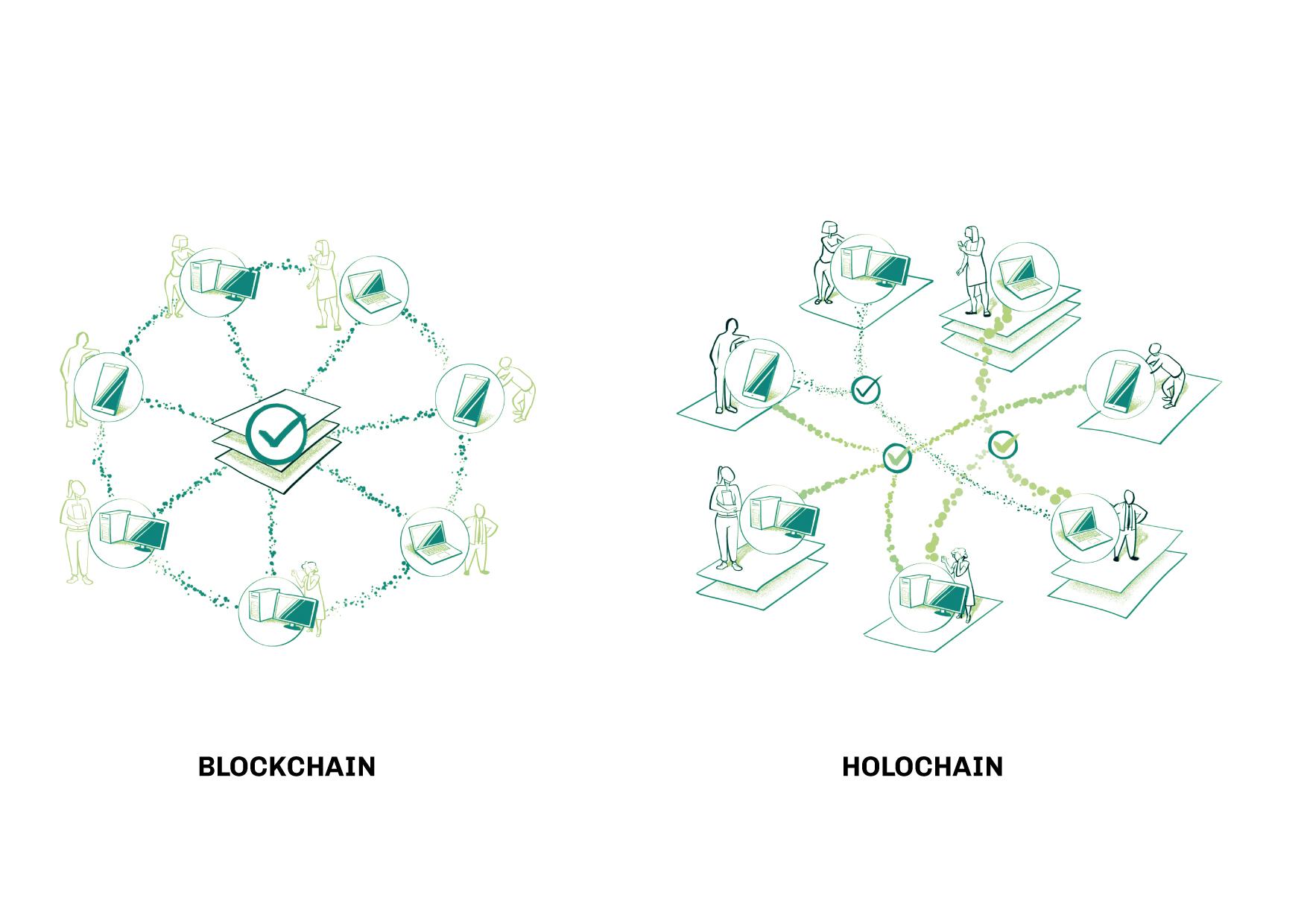 Infografia que il·lustra la diferència entre el renombrat Blockchain i l'innovador i més ètic Holochain