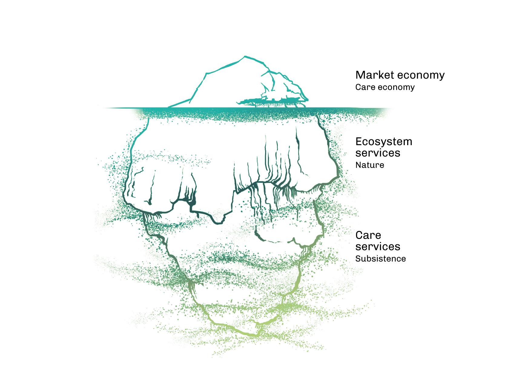 Il·lustració que compara un iceberg amb l'economia de mercat