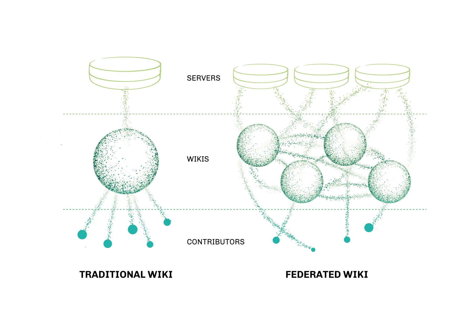 Gràfic que compara la diferent manera de distribuir i editar la informació en una Wiki tradicional i en una Wiki federada